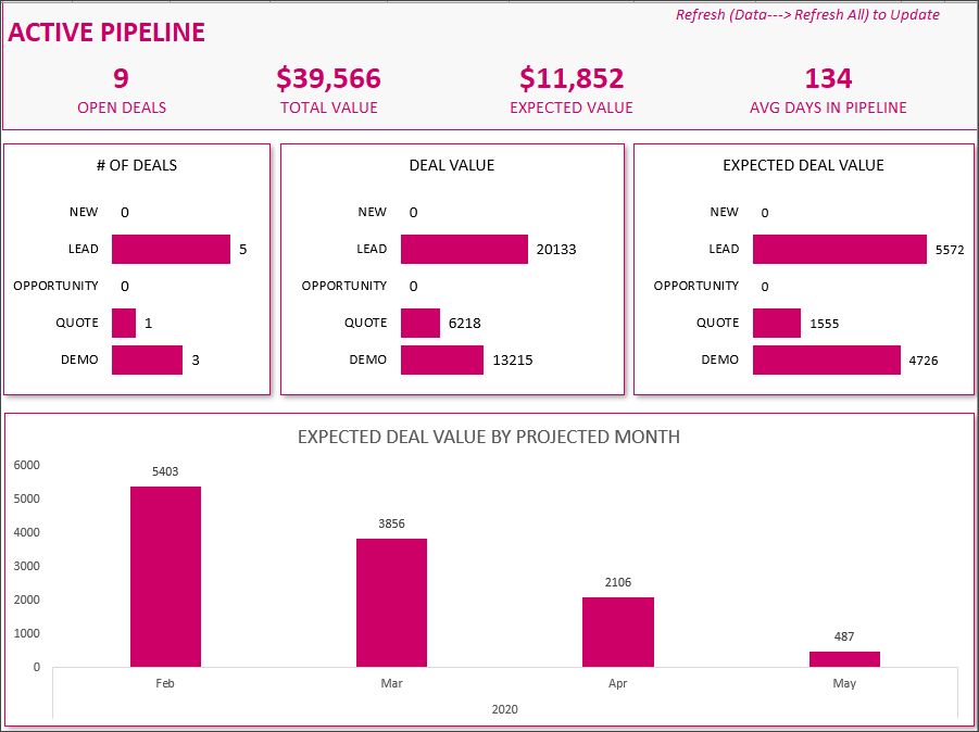 Active Pipeline Dashboard
