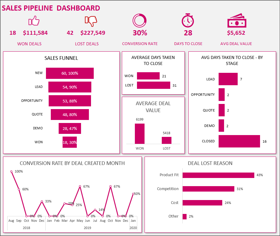 Sales Pipeline Dashboard - Performance Funnel