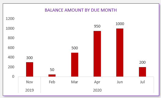 Dashboard - Balance Amount by Due Date (Month)