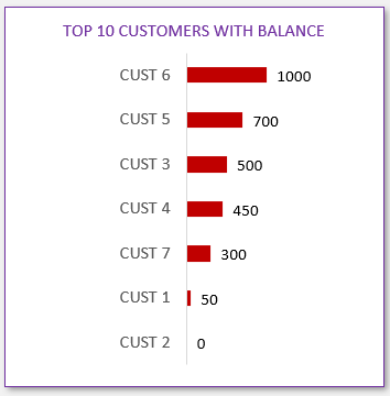 Dashboard - Top Customers with Balance Amount