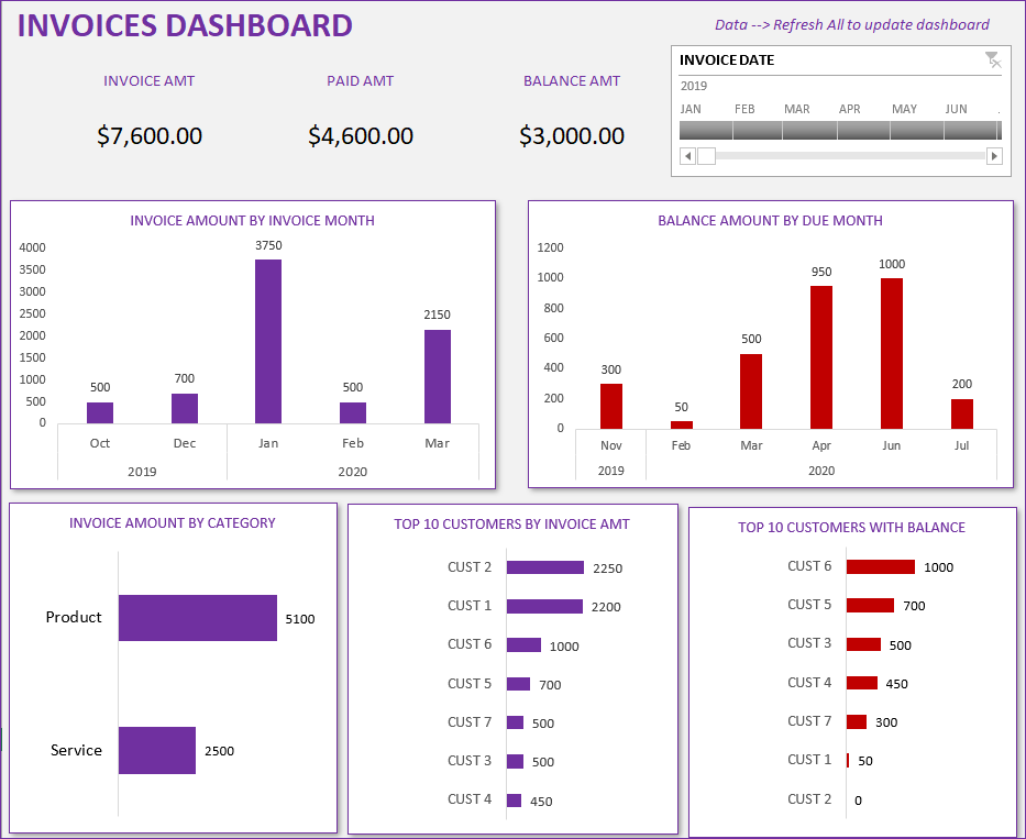 Invoices Dashboard - Small Business Management