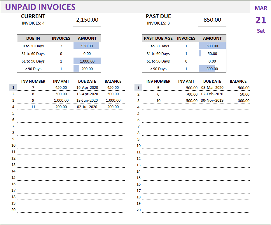 Unpaid Invoices Report - Current Invoice and Past Due Invoice