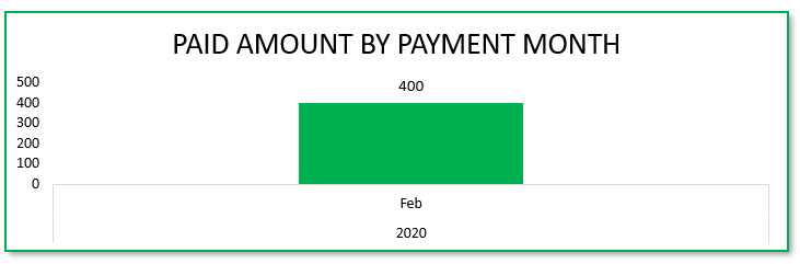 Payment Trend by Month