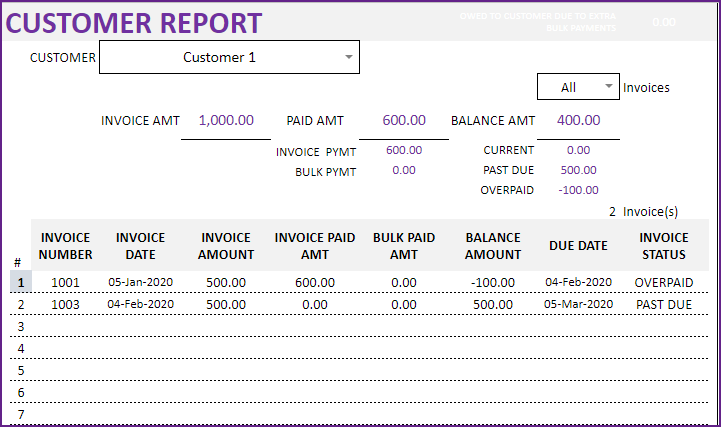 Overpaid amount in Customer Report