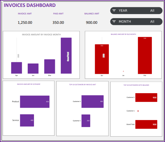 Invoices Dashboard