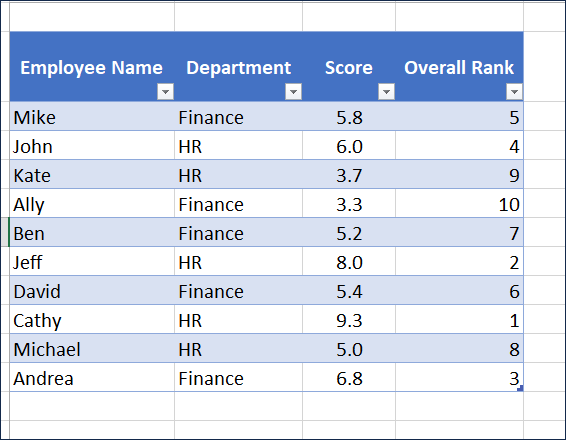 Results of Overall Rank