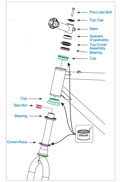 Exploded Diagram of a bike headset
