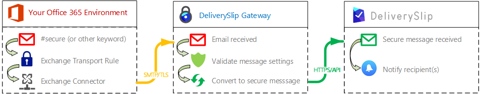 DeliverySlip Crypto-Gateway Overview