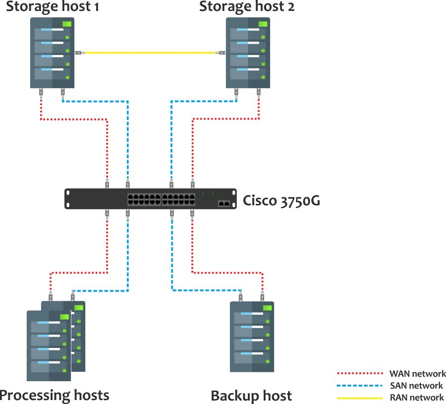network-setup-cisco3750.jpg