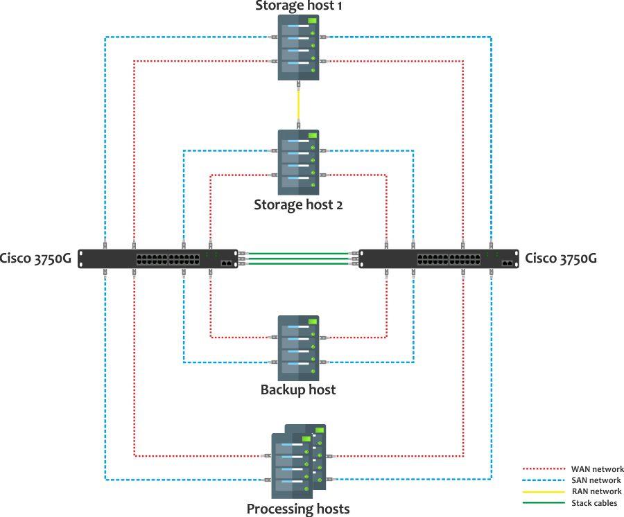 network-setup-cisco3750-redundancy.jpg