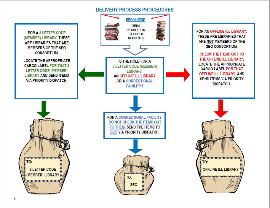 Delivery Process Procedures