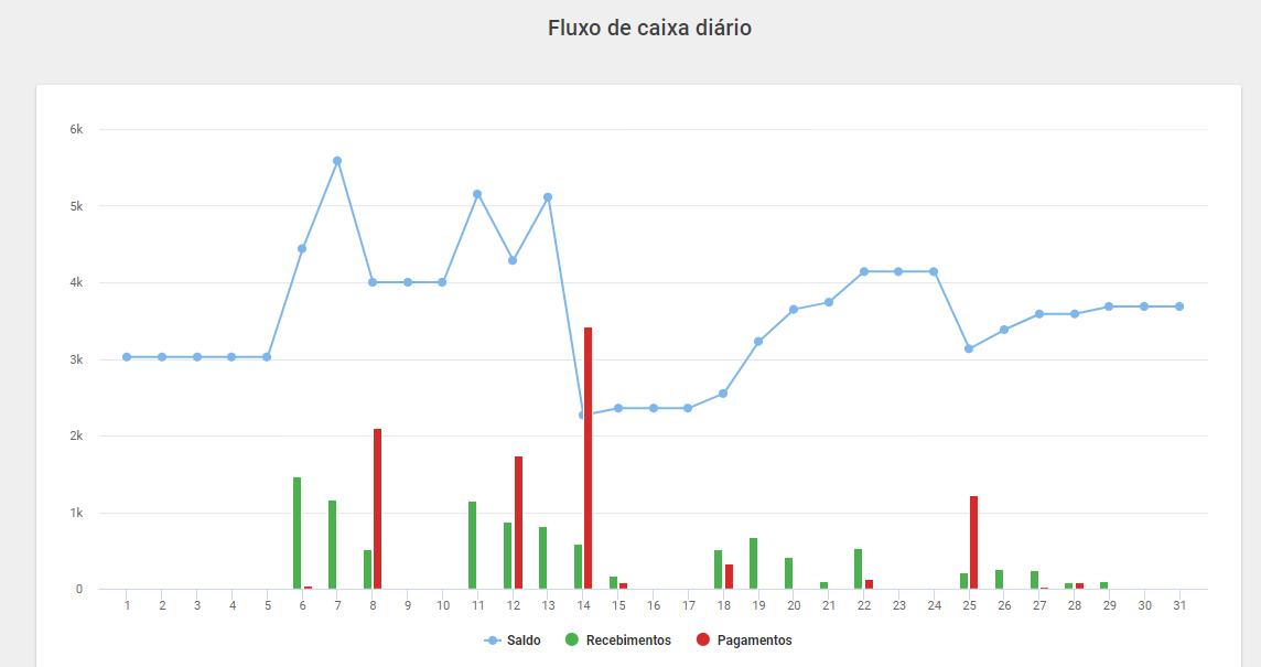 Imagem: gráfico do fluxo de caixa