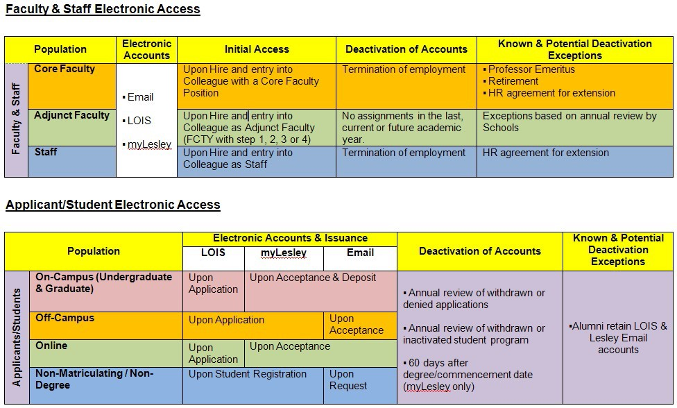 Accounts - creation and deactivation : Information Technology +