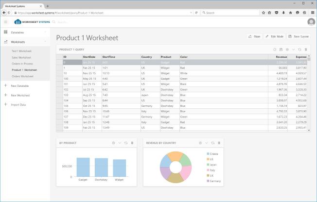 dasboard cloud database