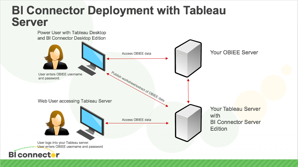 How to connect Tableau Server to OBIEE BI connector Support Portal