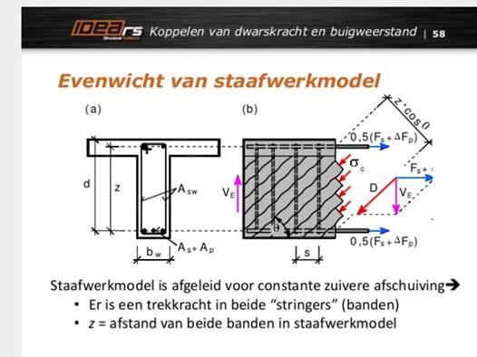 Evenwicht van staafwerkmodel IDEA RCS