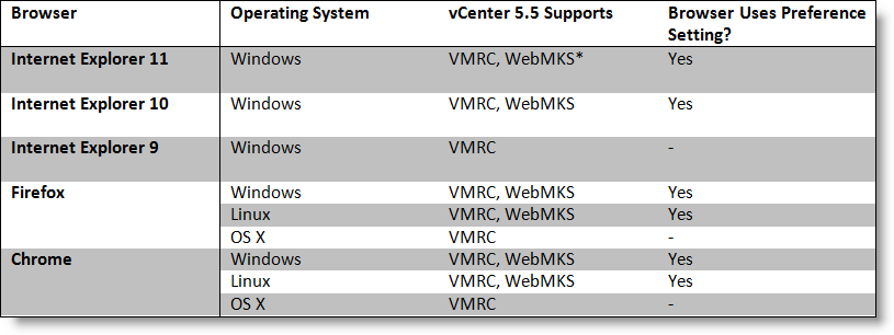 vmware remote console plug in chrome