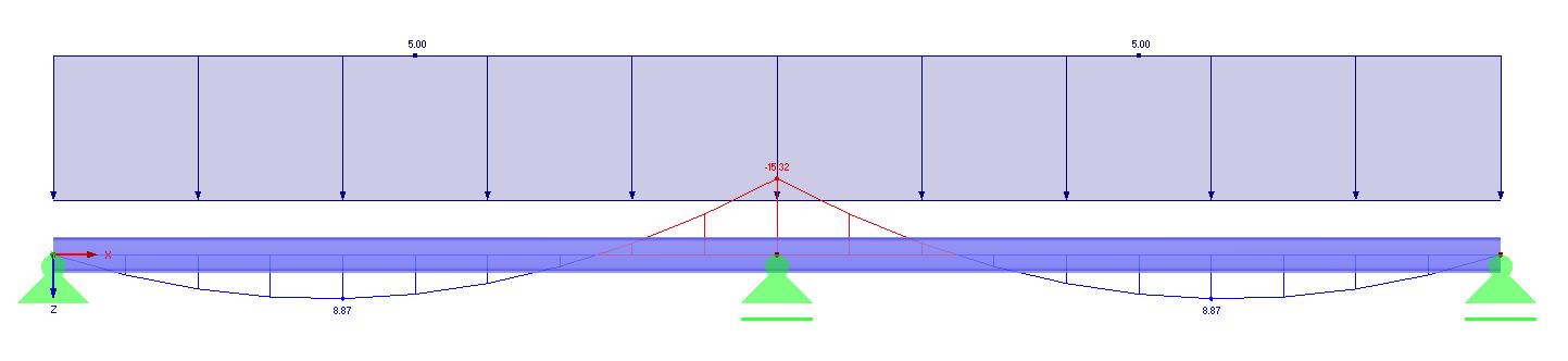 Momentenlijn en belasting op kanaalplaat op ligger in 2D in rekensoftware RFEM