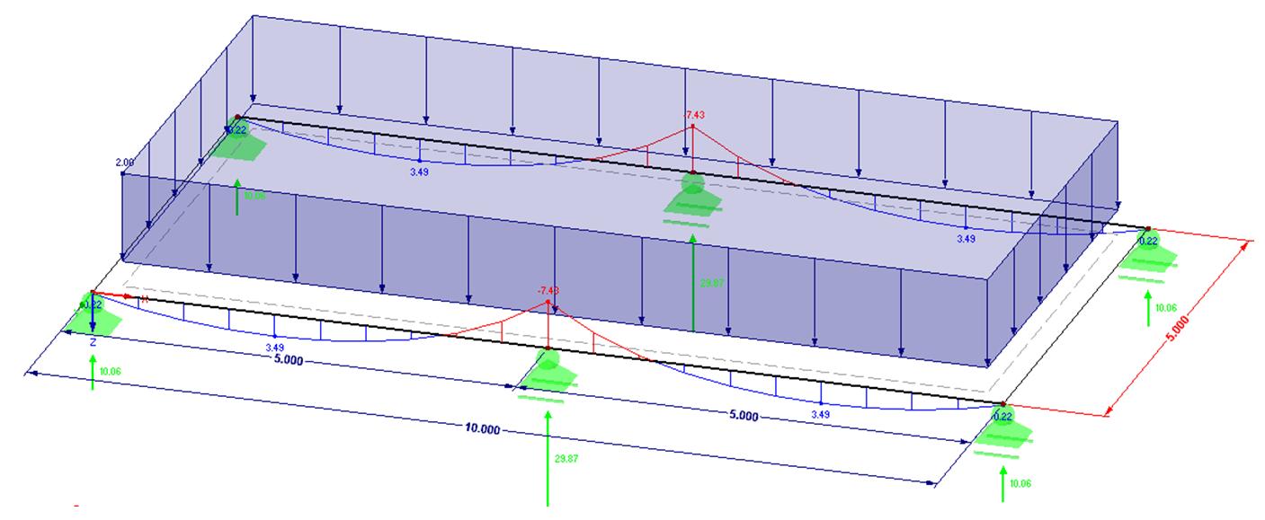 Momentenlijn en belasting op kanaalplaat op liggerframe in 3D in rekensoftware RFEM