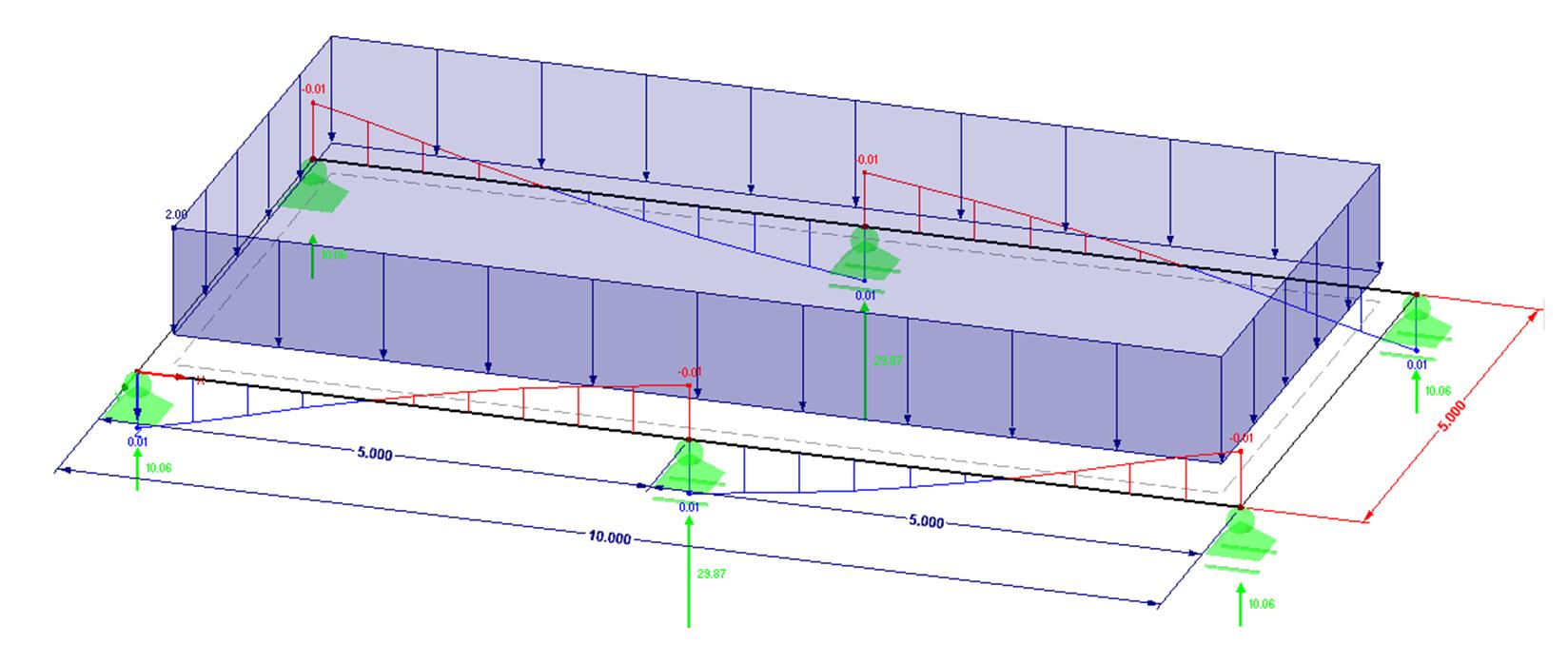 Optredende wringmomenten en belasting op kanaalplaat op ligger in 3D in rekensoftware RFEM