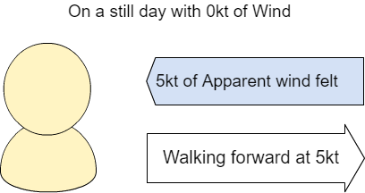 Advanced Information : YachtBot Support