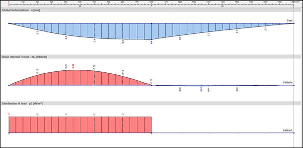 Lijnvrijgave of lijnscharnier toepassen in rekensoftware RFEM