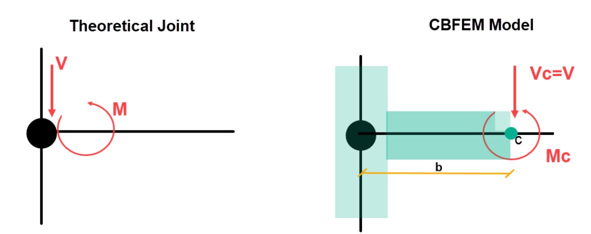 CBFEM model en theoretische knoop