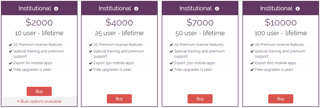 Institutional license packages