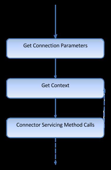 Custom Connectors Guide.docx