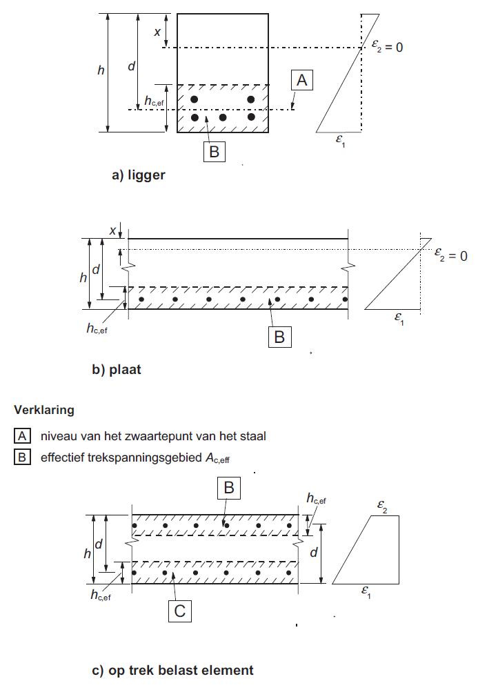 hc,eff bepalen voor betondoorsnede in RCS