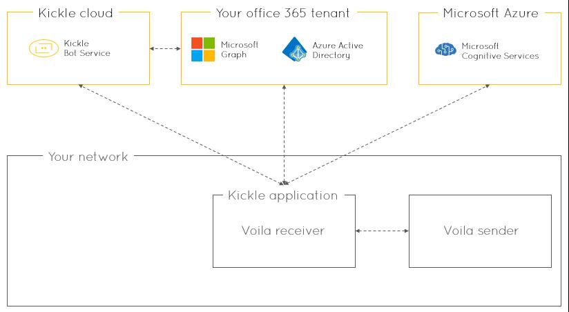 Kickle cloud Kickle Bot Service Your network Your office Graph 365 tenan Azure Active Direclorg Kickle application Voila receiver Microsoft Azure Microsoft Cognitive Services Voila sender