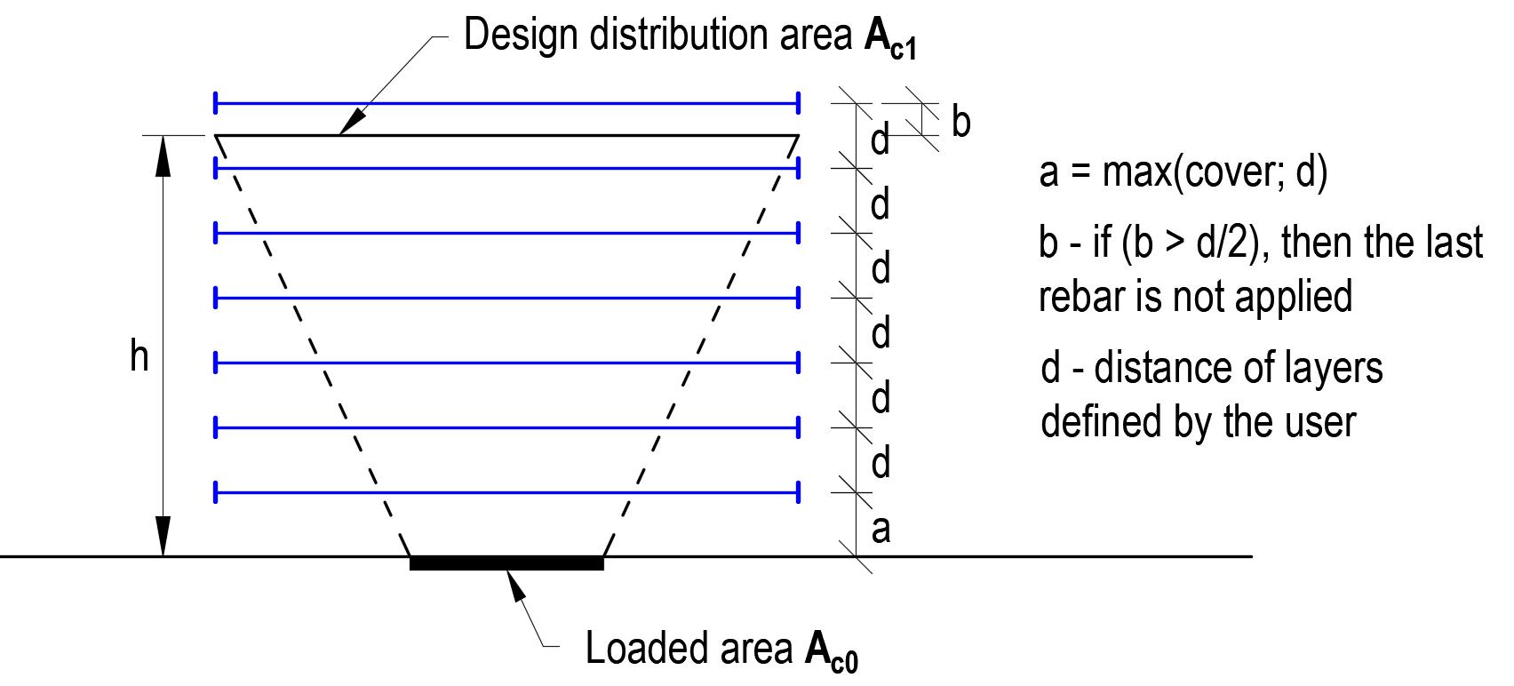 Gedeeltelijk belaste gebieden in IDEA Detail