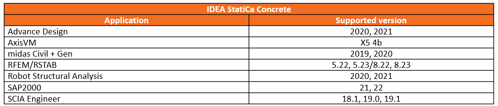 BIM Links IDEA Statica Beton