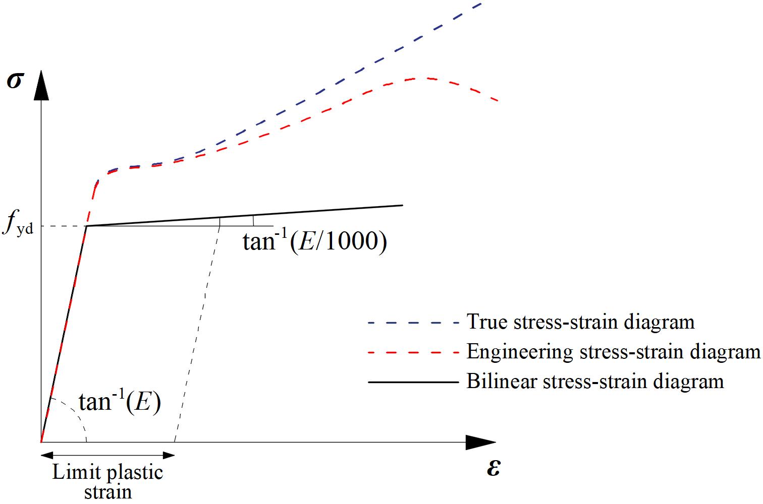 elastisch-plastisch materiaal model in IDEA CONNECTION
