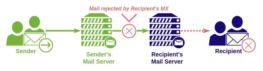 sending email receiving email scheme recepient's mx error