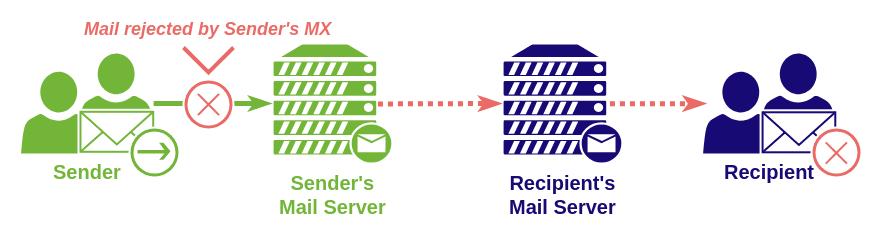 sending email receiving email scheme sender's mx error