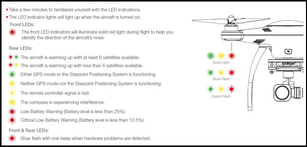 Aircraft LED Indicators