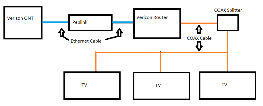 Connection Diagram for FiOS TV Ethernet & Coax Wiring