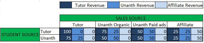 Unanth Revenue Share