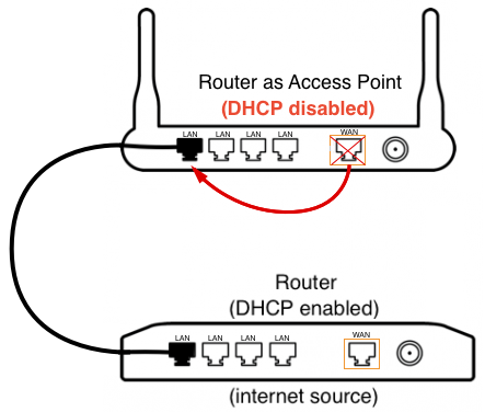 Router as Access Point: TP-Link Archer and TL Series : CUJO LLC