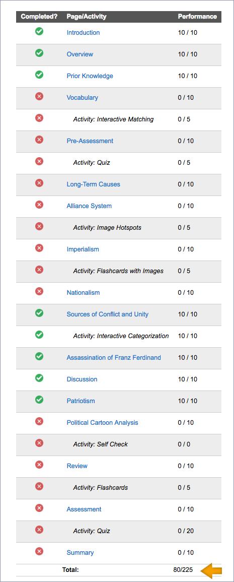 screenshot of an individual's scores.