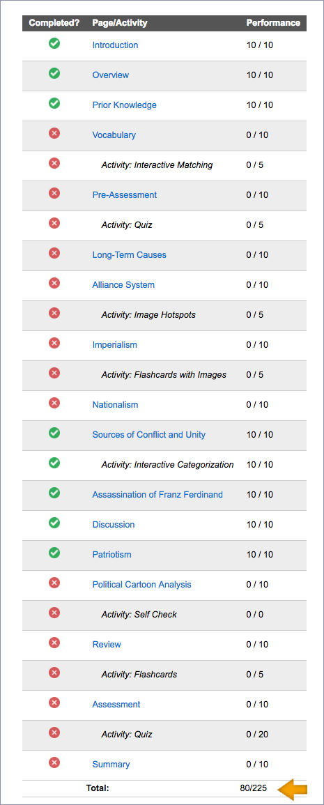 screenshot of student progress on individual pages of content