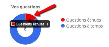 Figure 2.1: Clic Questions Échues