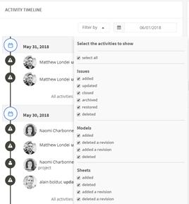 Figure 1.0 - Activity Timeline