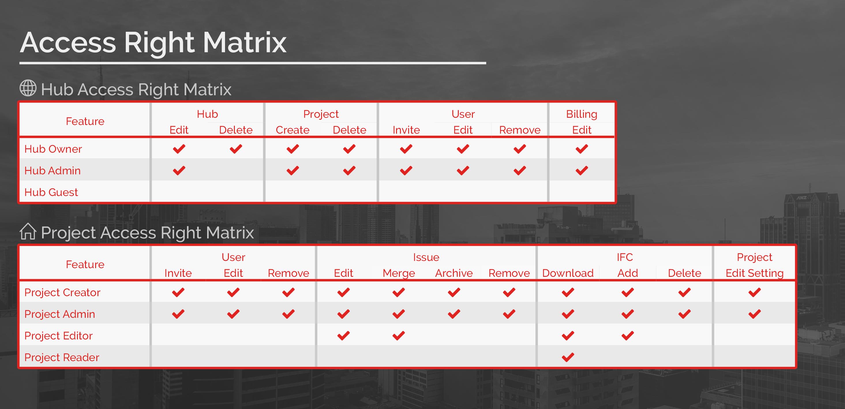 Figure 1.0: Access Right Matrix