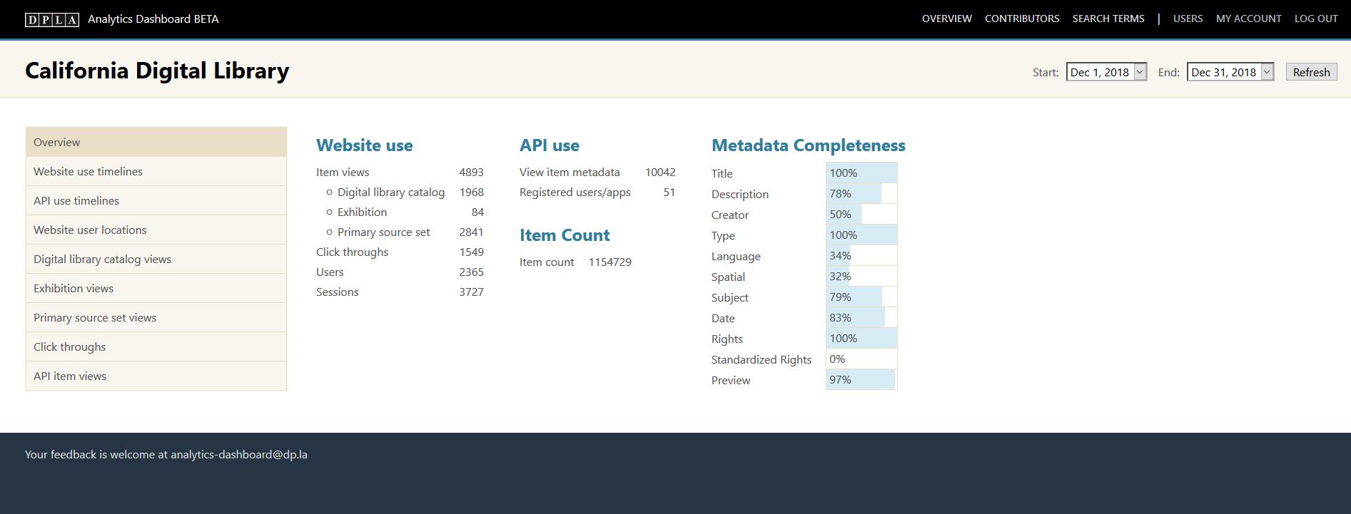 DPLA Analytics Dashboard screenshot