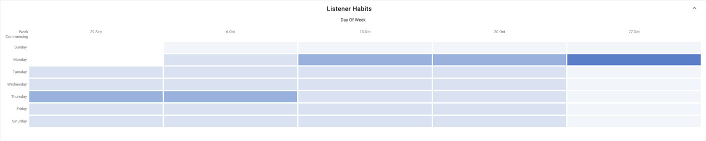 Whooshkaa Insights Listener Habits