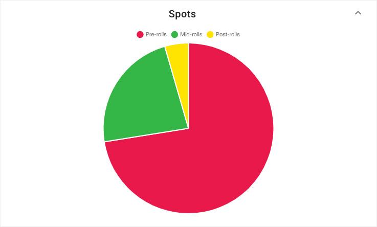 Whooshkaa Insights Spots