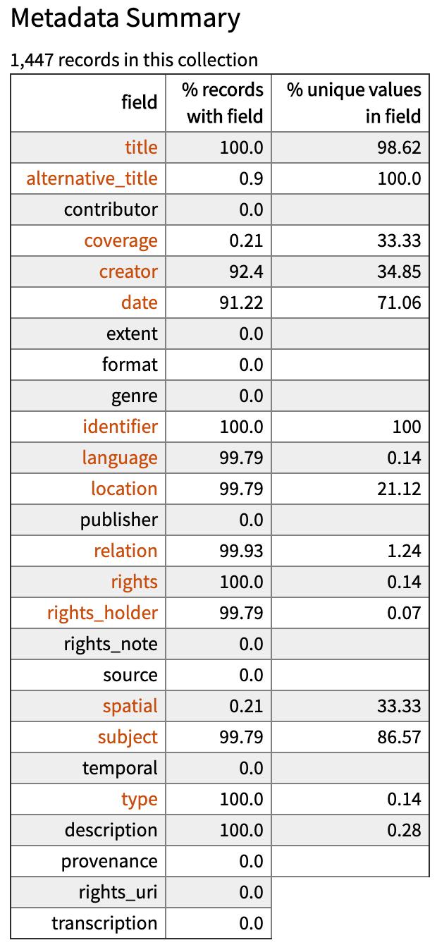 Metadata Summary page