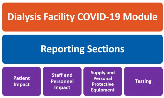 Dialysis COVID-19 Module Overview